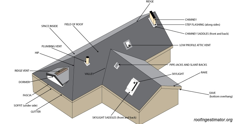 Learn Some Of The Roofing Lingo Beneficial Roofing